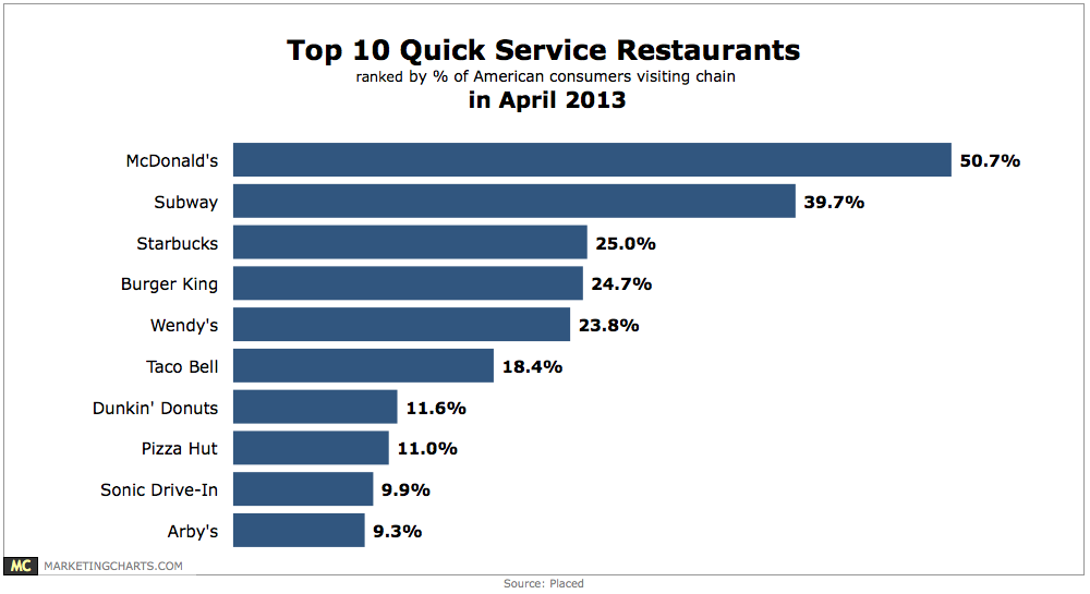an analysis of the trends consumers follow in restaurants Market trends are any significant changes to your market if you identify the market trends early enough then it is easier to plan for changes so you can grow your business successfully.