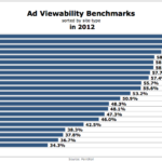 Ad Viewability Benchmarks By Site Type, 2012 [CHART]