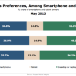 Mobile Users' Internet Access Preferences, May 2013 [CHART]