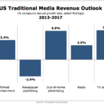 US Traditional Media Revenue Outlook, 2013-2017 [CHART]