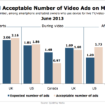 Expectation & Tolerance For Mobile Video Ads, June 2013 [CHART]