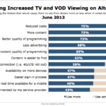 Factors That Influenced TV & VOD Consumption On Alternate Devices, June 2013 [CHART]