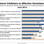 Top Obstacles To Omnichannel Strategies, June 2013 [CHART]