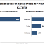 Agency Attitudes Toward Social Media As New Business Tool, June 2013 [CHART]