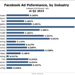 Facebook Ad Performance By Industry, Q1 2013 [CHART]