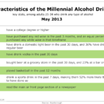 Characteristics Of Millennials Alcohol Drinkers, May 2013 [TABLE]