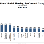 Moms' Social Sharing By Content Type, May 2013 [CHART]