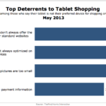 Top Deterrents To Tablet Shopping, May 2013 [CHART]
