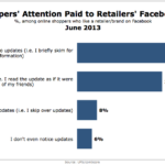 Attention Online Shoppers Pay To Retailers' Facebook Updates, June 2013 [CHART]