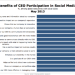 Top Benefits Of CEO Social Media Use, May 2013 [CHART]