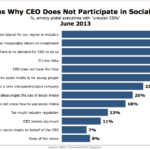 Top Reasons CEOs Don't Go Social, June 2013 [CHART]