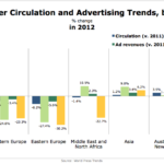 Newspaper Circulation & Advertising Trends By Region, 2012 [CHART]