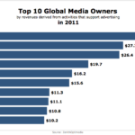 Top 10 Global Media Owners, 2012 [CHART]