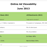 Online Ad Viewability, June 2013 [TABLE]