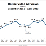 Online Video Ads Views, December 2011 – April 2013 [CHART]