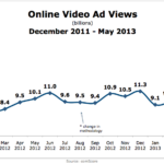 Online Video Ad Views, December 2011 – May 2013 [CHART]
