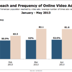 Reach & Frequency Of Video Ads, January – May 2013 [CHART]