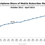 Smart Phone Market Penetration, October 2011 – April 2013 [CHART]
