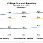 College Student Spending, 2009-2013 [CHART]