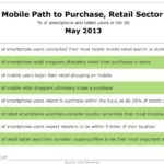Retail Mobile Path To Purchase, May 2013 [TABLE]