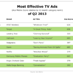 Top 10 Most Effective Television Commercials Of Q2 2013 [TABLE]