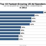 10 Fastest-Growing Advertisers In 2012 [CHART]