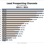 Top Lead Prospecting Channels, 2012 vs 2013 [CHART]