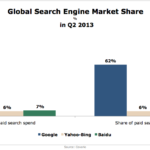 Global Search Engine Market Share, Q2 2013 [CHART]