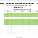 eCommerce Customer Acquisition Channel Comparison, 2009-2013 [TABLE]