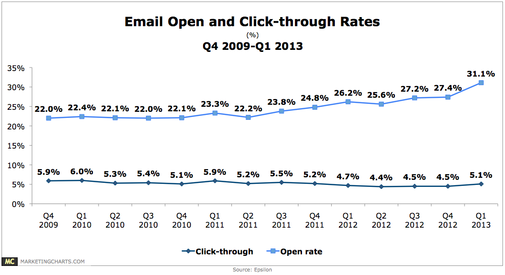 Email Open & Click-Through Rates, Q4 2009-Q1 2013 [CHART]