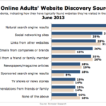 American Adults' Website Discovery Sources, June 2013 [CHART]