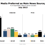 Preferred Media Type For Main News Source By Age, July 2013 [CHART]