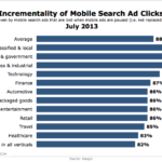 Incremental Mobile Search Advertising Clicks, July 2013 [CHART]