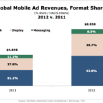 Global Mobile Ad Revenues & Format Shares, 2011 vs 2012 [CHART]