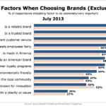 Top Considerations When Choosing Brands By Gender, July 2013 [CHART]