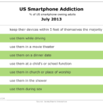 Where Americans Use Their Smart Phones, July 2013 [TABLE]