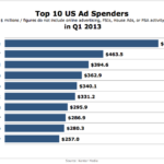 Top 10 American Advertisers In Q1 2013 [CHART]