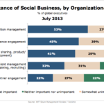 Importance Of Social Business By Organizational Area, July 2013 [CHART]