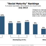 Organizational Social Integration Rankings, July 2013 [CHART]