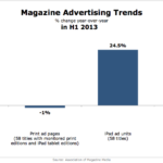 Magazine Advertising Trends, H1 2013 [CHART]