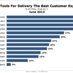 Top Customer Experience Tools, June 2013 [CHART]