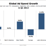 Global Ad Spend Growth In Q1 2013 [CHART]