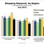 Shopping Research By Region, July 2013 [CHART]