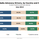 Social Media Brand Advocacy Prompts By Country, July 2013 [CHART]