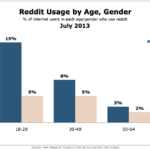 Reddit Use By Age & Gender, July 2013 [CHART]