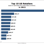 Top 10 American Retailers In 2012 [CHART]
