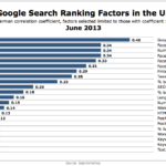 Google Search Ranking Factors, June 2013 [CHART]