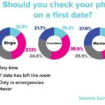 Checking Phone On First Date [INFORGRAPHIC]