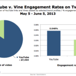 YouTube vs. Vine Engagement Rates On Twitter, May 6 – June 5, 2013 [CHART]