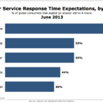 Customer Service Response Time Expectations By Channel, June 2013 [CHART]
